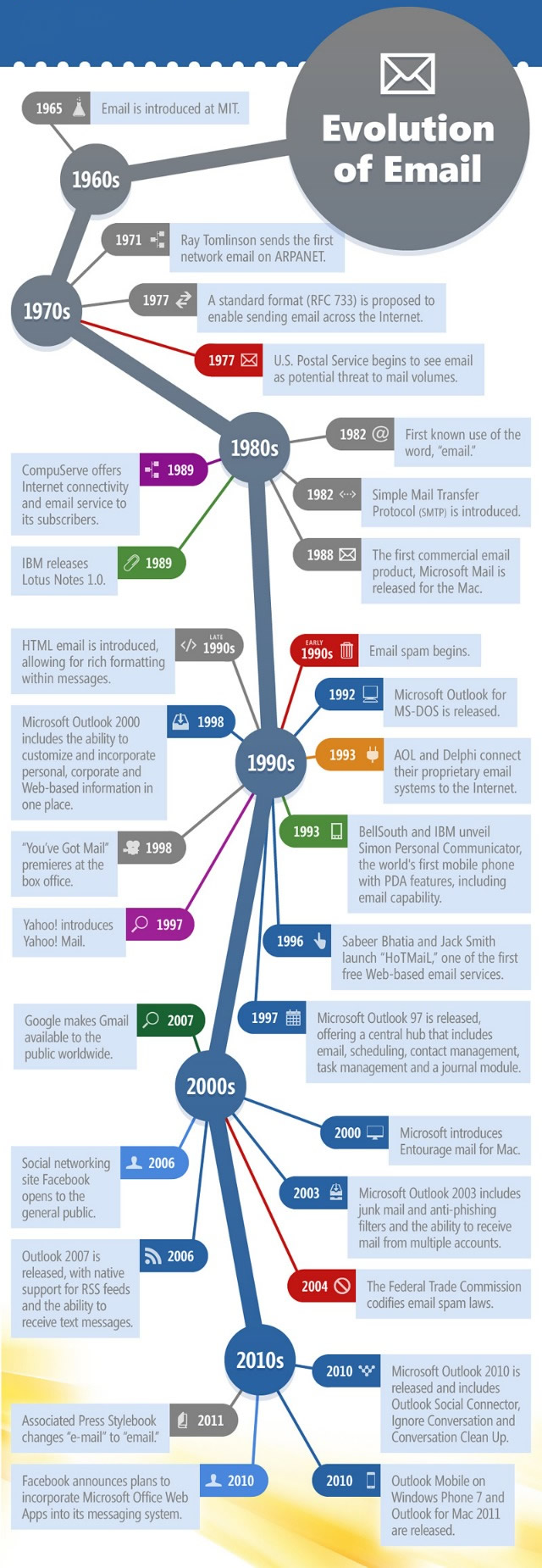 evolution of email english