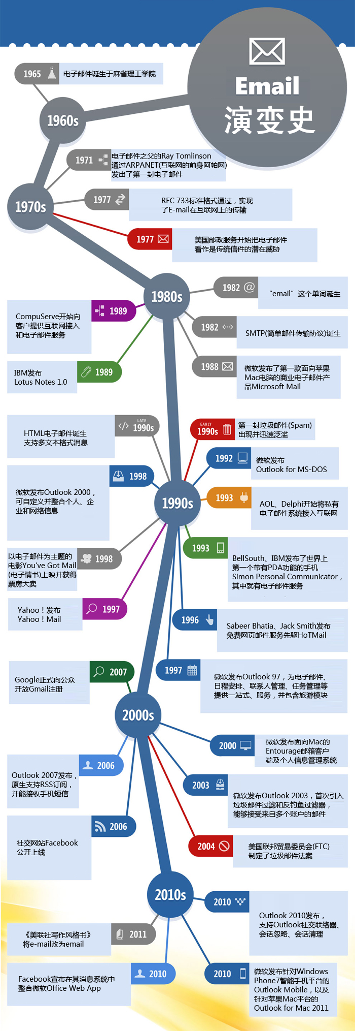 evolution of email chinese