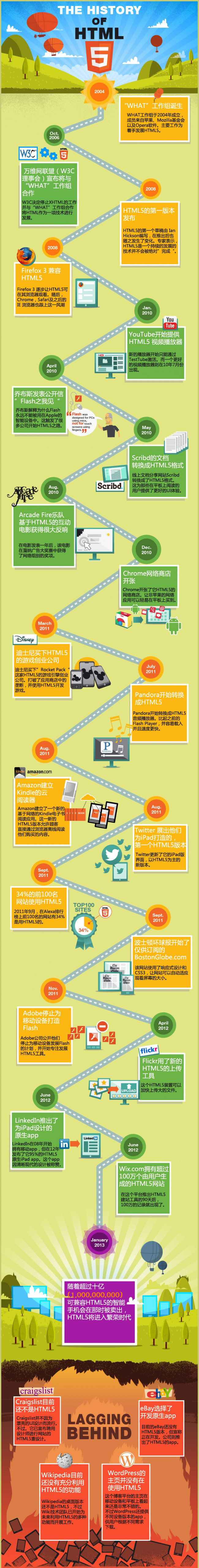 the history of html5 chinese
