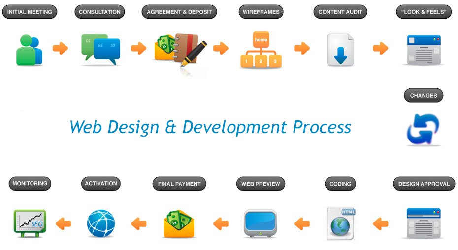 web design and development process